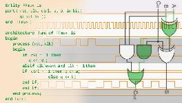 Sistemas Digitales, De las puertas lógicas al procesador