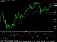 Trading con indicadores técnicos y estrategias de inversión ganadoras