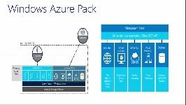 Pack de Windows Azure, Bases de Datos como un Servicio (DBaaS)